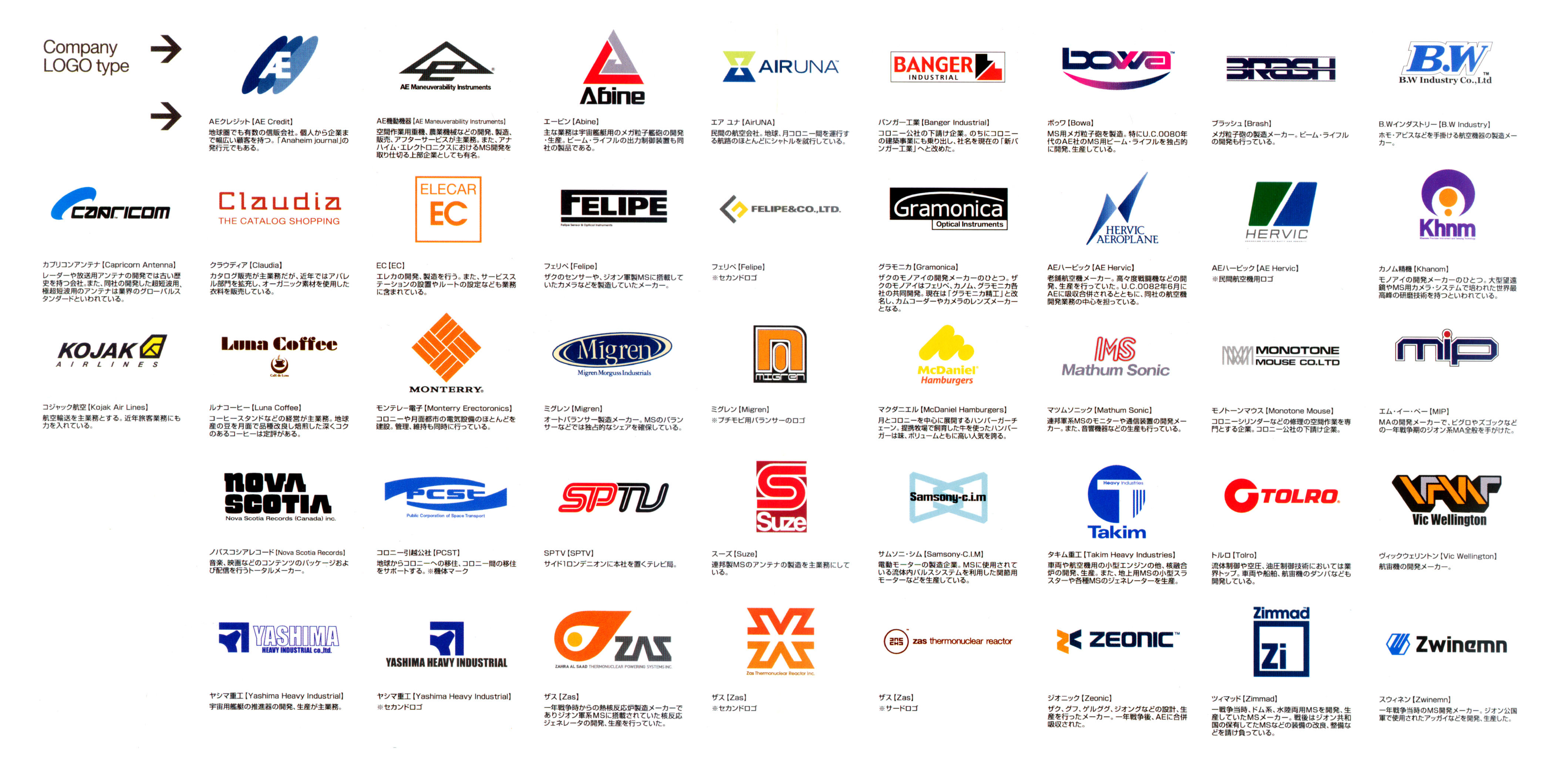 Gundam: Logos of companies in various Gundam series