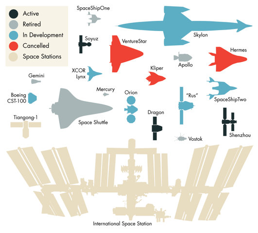 Real Life: invaderxan's chart of real space vehicles