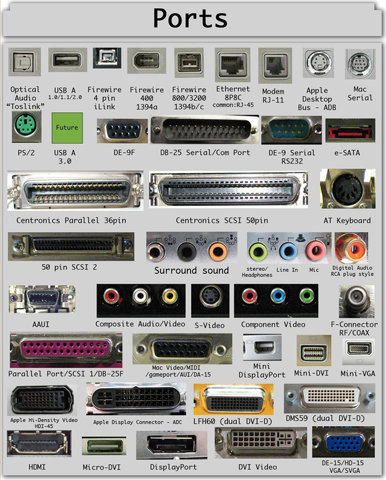 Miscellaneous: Dear artists, this is what computer ports look like